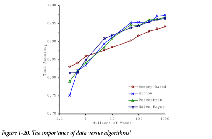 Figure-1-20.-The-importance-of-data-versus-algorithms.png
